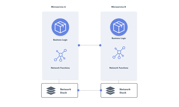 microservices mesh